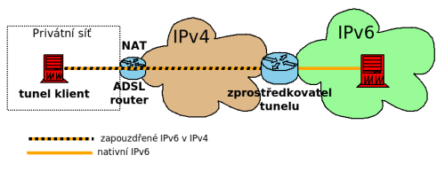 obr.1. simple ipv6 tunnel image